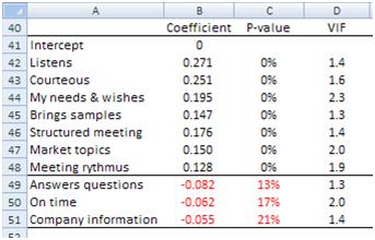 Customer satisfaction coefficients attributes