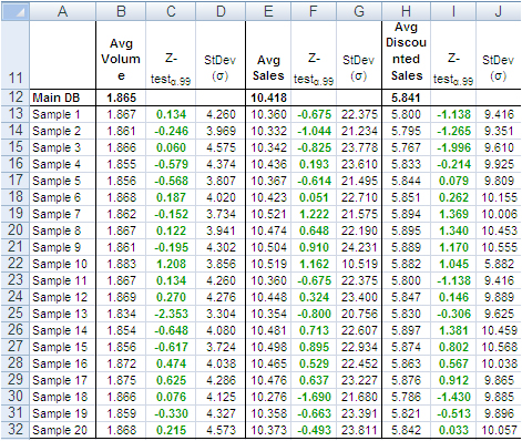 Z-Test on sample results in Excel