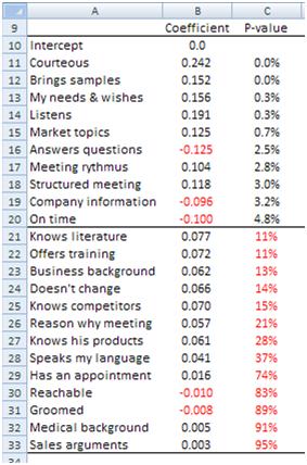 Customer satisfaction coefficients p-values