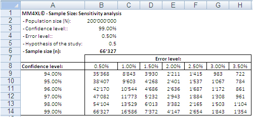 Sample size analysis of big data with Excel