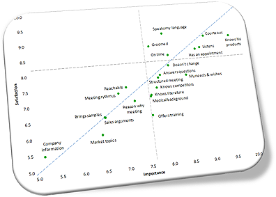 Scatter plot importance satisfaction scores