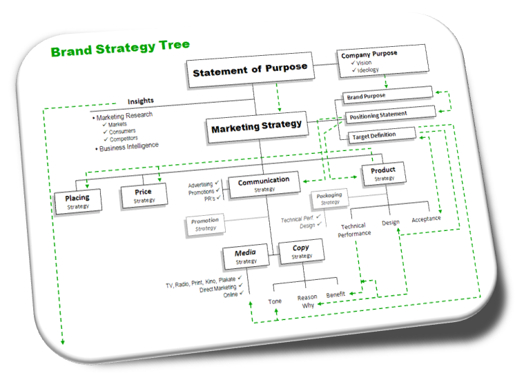 Strategic planning: How to create strategies and foster strategic thinking