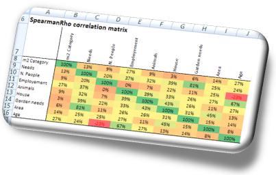 Correlation analysis - Online survey report