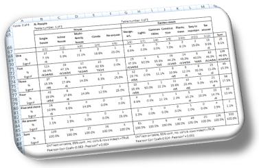 Contingency table (Crosstab) - Online survey report