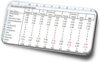 Survey data descriptive statistics - Online survey report