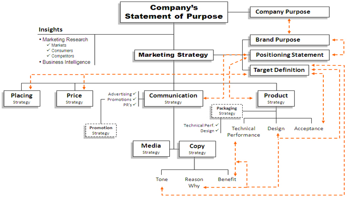 Strategic Planning - Brand strategy tree