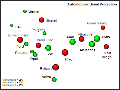 Insight discovery: Perceptual map brand analysis
