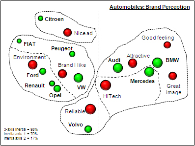 Discovering insights: Perceptual map and cluster analysis
